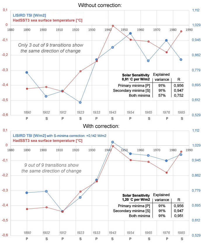 Figure 3: (top) HadSST3 seawater surface temperature plotted against   the LISIRD TSI (+1360 W/m2) shows that for the period 1890-1985 very high correlations are found only at the primary and secondary minima separately;   (bottom) after a correction of +0,142 W/m2 focused on the secondary TSI values, a very high correlation is also found for the combination of the minima.   Using a regression analysis the solar sensitivity at the top of the atmosphere (TOA) for this period is established at: 1,20 °C per W/m2 with regard   to the LISIRD TSI values above 1360 W/m2 based on a declared variance of 91%. The ratio of the scales is adjusted in order to describe the effect in a   visual manner and the values for the minimum year 1912 have been used as reference point.