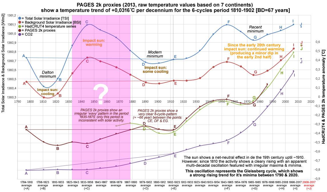 Figuur 11: PAGES 2k proxies (2013) toont een temperatuur trend van +0,0316°C voor de periode 1810-1902.