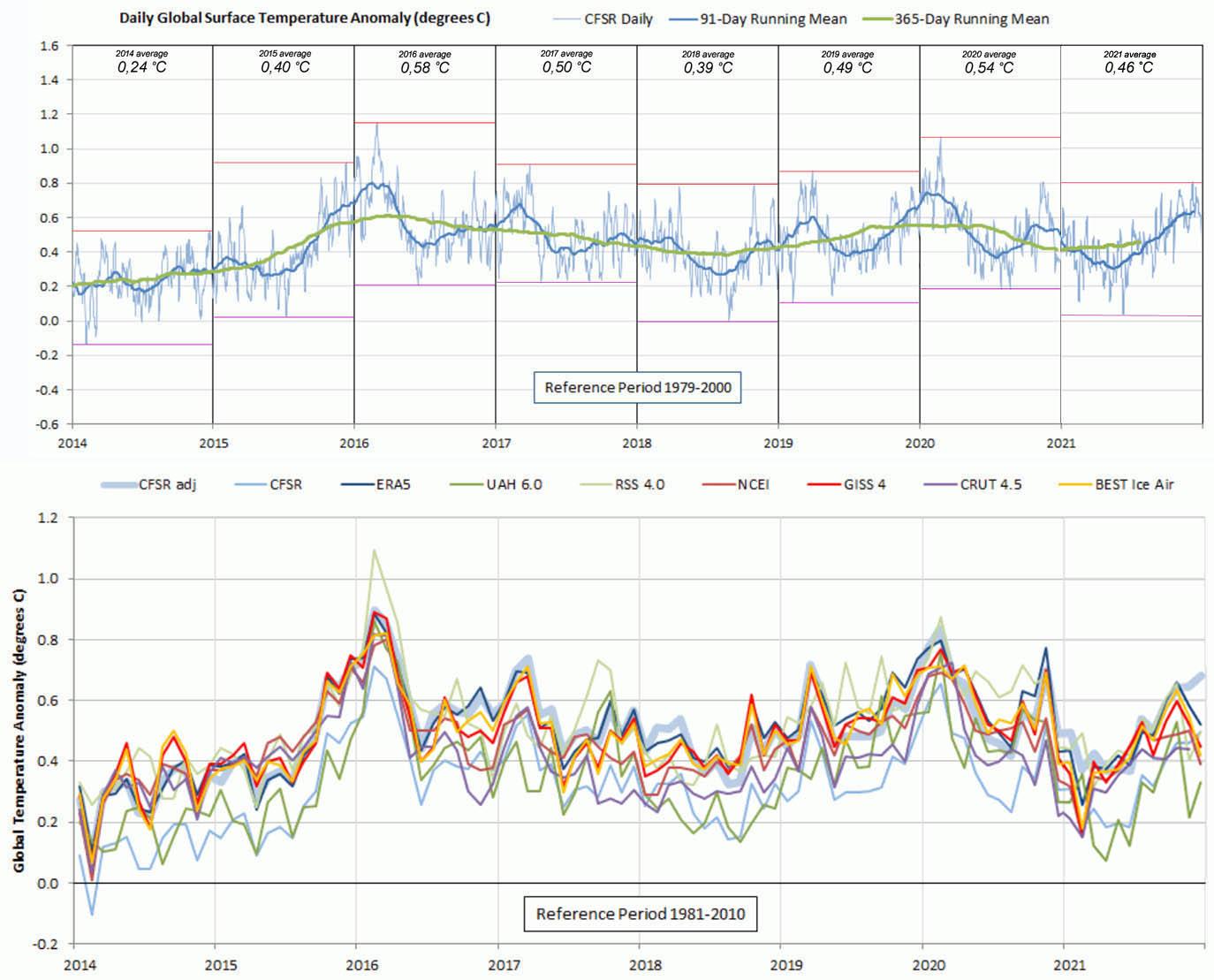 CFSR mondiale temperatuur dataset (°C) plus diverse andere datasets