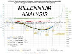 Millennium analyse: zon toont perfecte correlatie met temperatuur + klimaatgevoeligheid CO2 ligt onder de IPCC-bandbreedte.