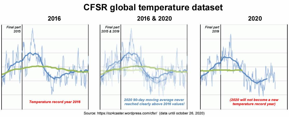 CFSR mondiale temperatuur dataset (°C)