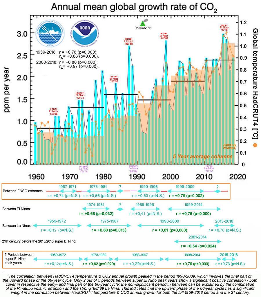 Figuur 10: De correlatie(s) tussen CO2 en HadCRUT4 temperatuur serie; enkel sommige van de periodes die overlappen met de opwaartse fase (1977-2010) van de 66-jarige cyclus tonen een significante correlatie.