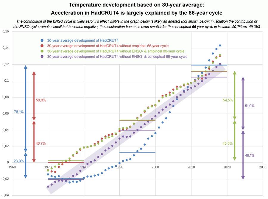 Figuur 14: Versnelling in 30-jarig HadCRUT4 gemiddelde wordt grotendeels veroorzaakt door de 66-jarige cyclus.