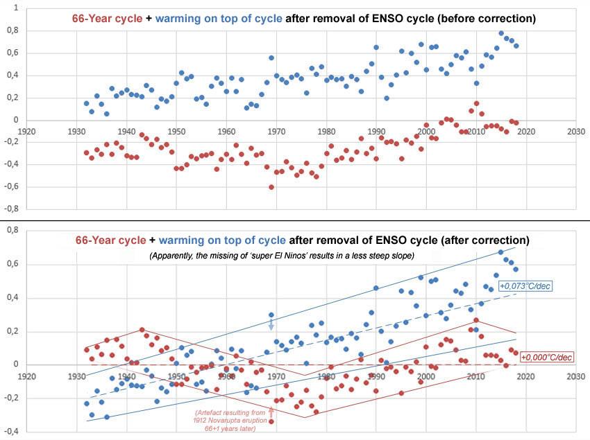 Figuur 12: kale 66-Jarige cyclus + opwarming bovenop cyclus na verwijdering van de ENSO-cyclus.