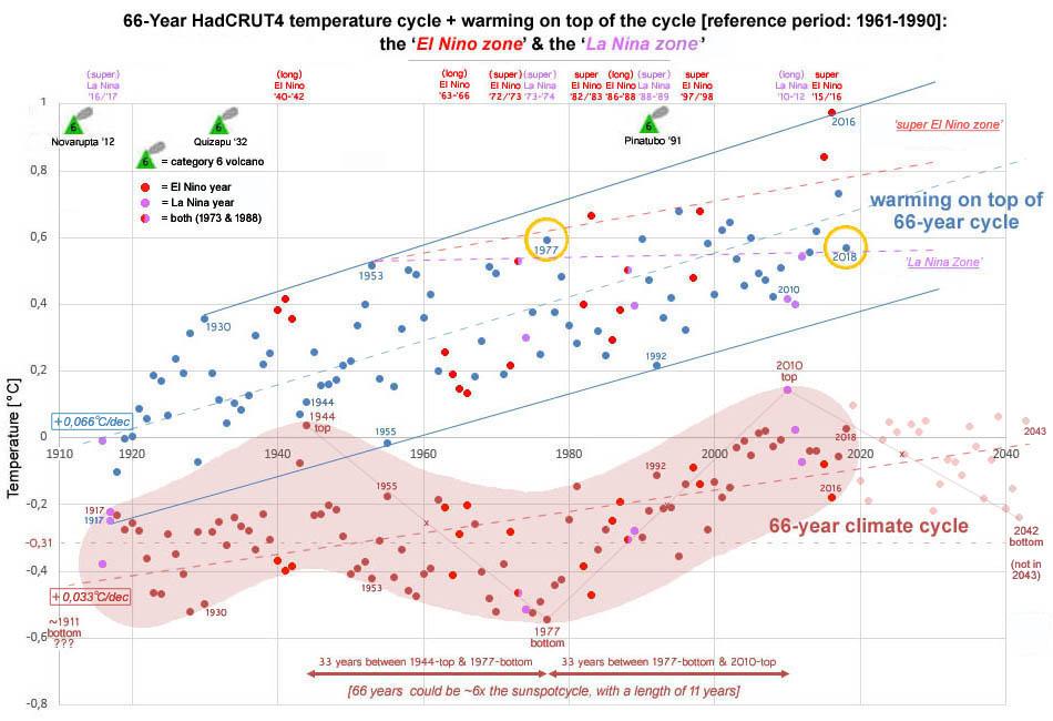 Figuur 2: De 66-jarige cyclus (de lichtbruine band is enkel indicatief voor het vermoedelijke verloop) + de opwarming bovenop de cyclus (de som van beide resulteert in de HadCRUT4 temperatuur serie).