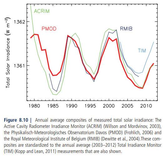 Figuur 10 (figure 8.10): IPCC AR5 (2013) totale zonnestraling volgens PMOD, ACRIM, RMIB & SORCE/TIM.