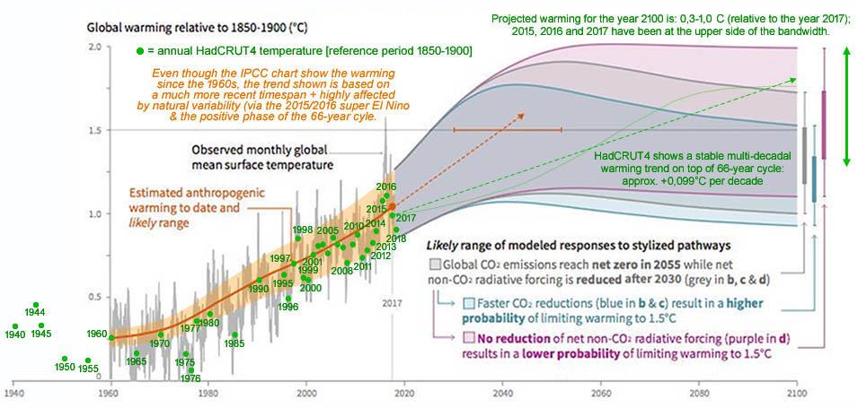 Figuur 5: Grafiek uit IPCC rapport oktober 2018 [pagina 8]</a> + een projectie op basis van de (gecorrigeerde) 66-jarige cyclus.