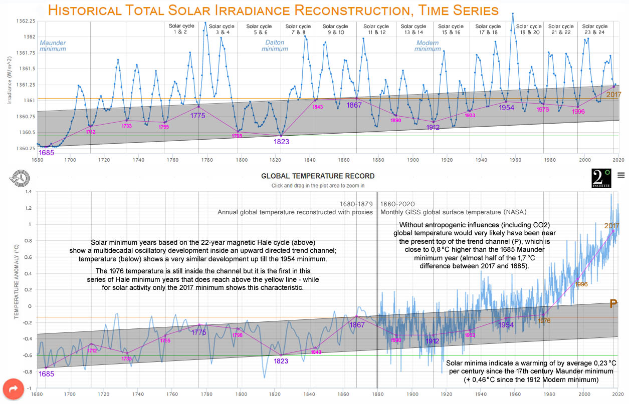LISIRD total solar irradiance minima based on the 22-year magnetic cycle vs. 2 °C Institute temperature data set.