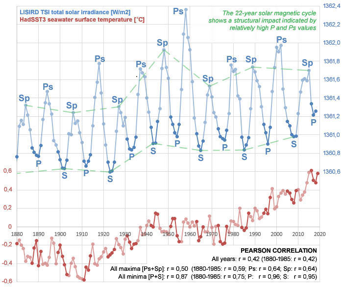 Figure 1: The individual phases of the solar cycle show correlations for the LISIRD TSI total solar irradiance and HadSST3 seawater surface temperature that are significantly higher compared to the values for the entire cycle. In addition, the minima show structurally higher correlation values with respect to the maxima. The TSI has a structural impact due to the 22-year magnetic solar cycle, which is expressed in relatively high primary TSI minima (P) and maxima (Ps).