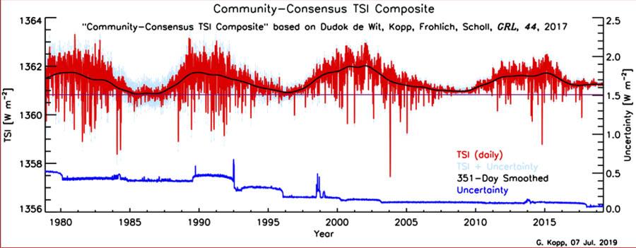 Figuur 12: LISIRD TSI spectrum + het verloop van het jaarlijkse TSI gemiddelde voor de periode 1979-2019; gedurende het gehele satelliet tijdperk wordt bij de minima een oplopende trend aangetroffen.