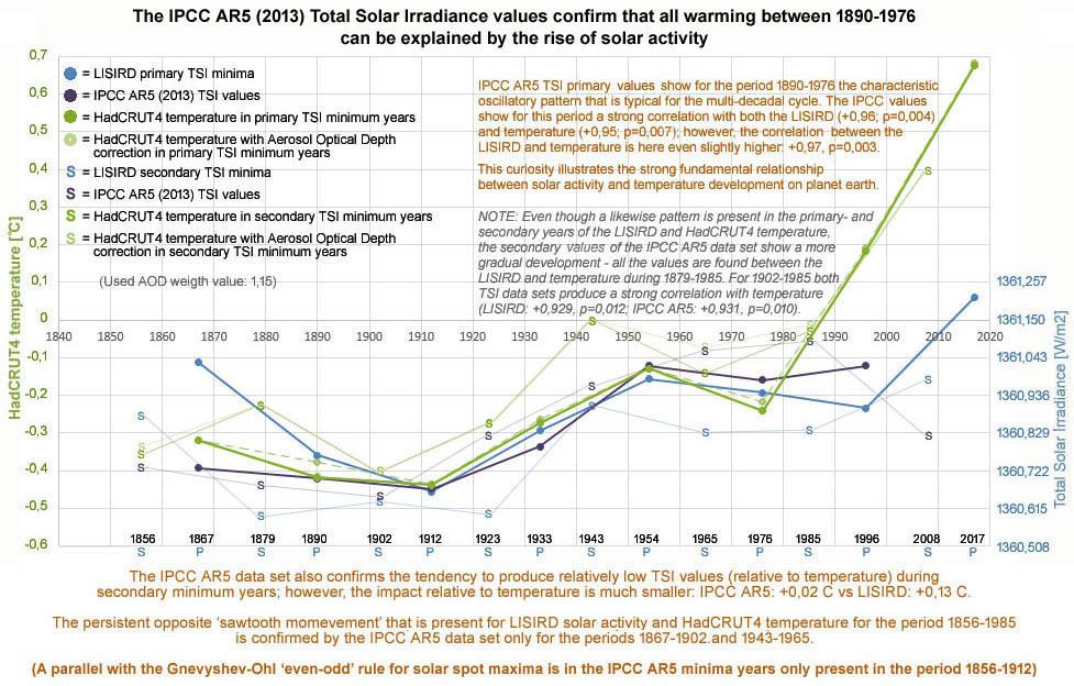 Figuur 3: Primaire minima in IPCC AR5 TSI data set tonen voor de periode 1890-1976 een +0,94 [p=0,008] correlatie met de temperatuur (zonder correctie voor vulkanisme).