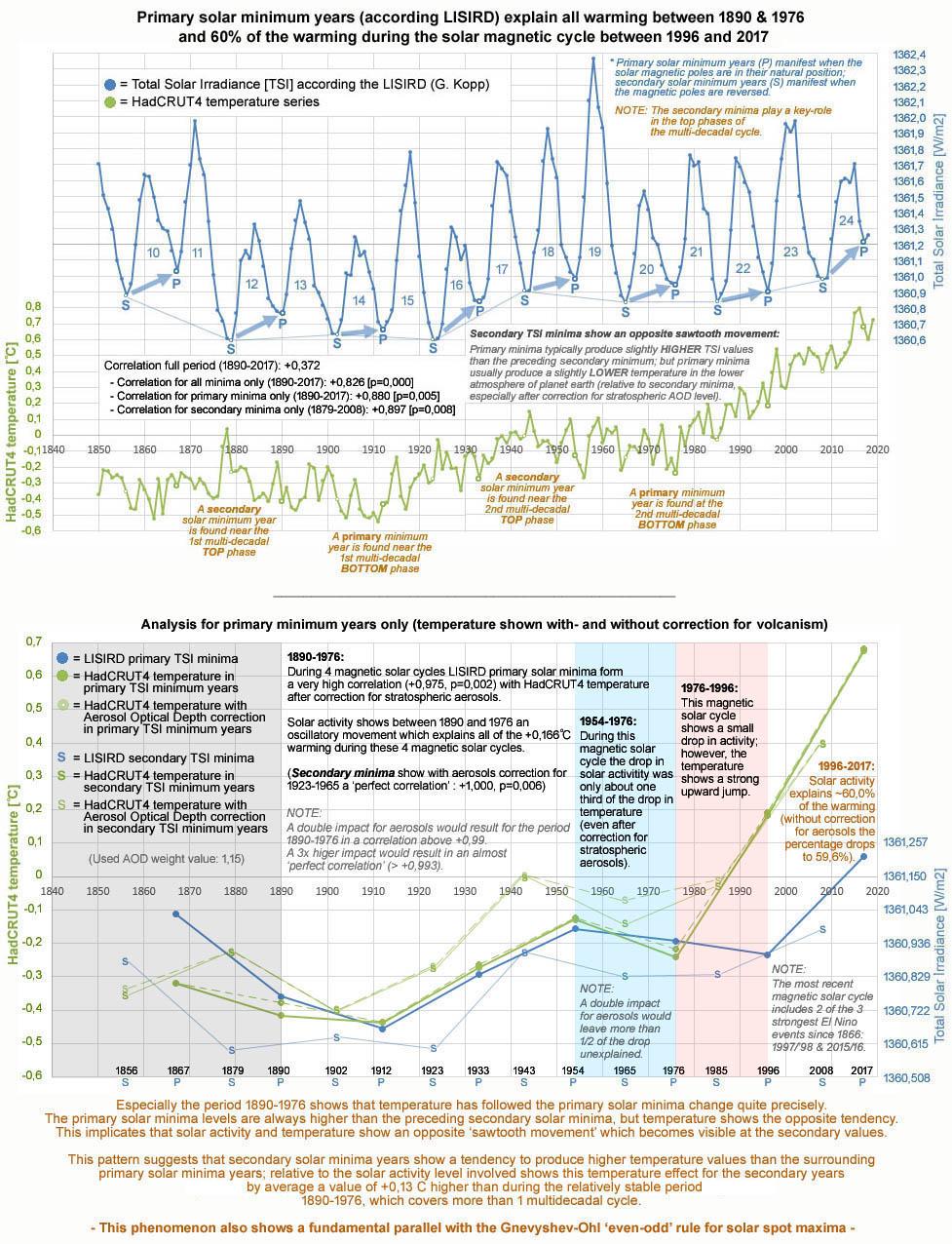 Figuur 1: De opwarming tussen 1890 en 1976 wordt geheel verklaard door de LISIRD primaire zonneminima jaren via een perfecte correlatie (na een hoge correctie voor vulkanisme).