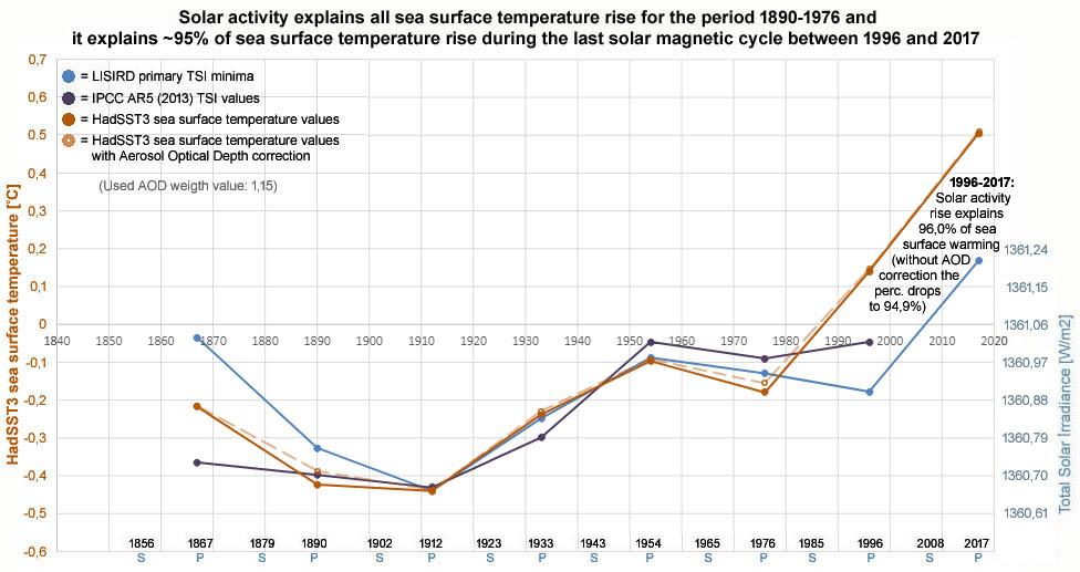 Figuur 4: Zeewateroppervlaktetemperatuur (HadSST3) bevestigt dat de zon de opwarming in periode 1890-1976 geheel verklaard.