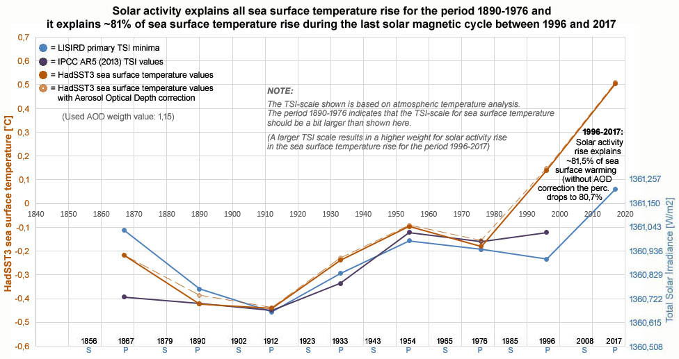 Figure 4: Seawater surface temperature (HadSST3) confirms that the sun fully explains the warming in the period 1890-1976.