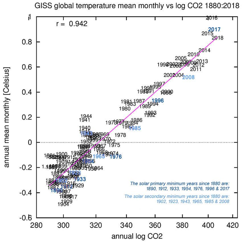 Figuur 1: CO2 toont een sterke correlatie (r = 0,942 [p=0,000]) met de GISS temperatuur data set; de omvang van de correlatie zegt echter niets over het oorzakelijke verband.