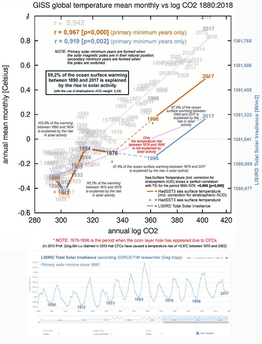 Figuur 6: Voor de periode 1890-2017 kan 59,2% van de stijging van de zeewateroppervlaktetemperatuur worden toegeschreven aan de toegenomen activiteit van de zon.