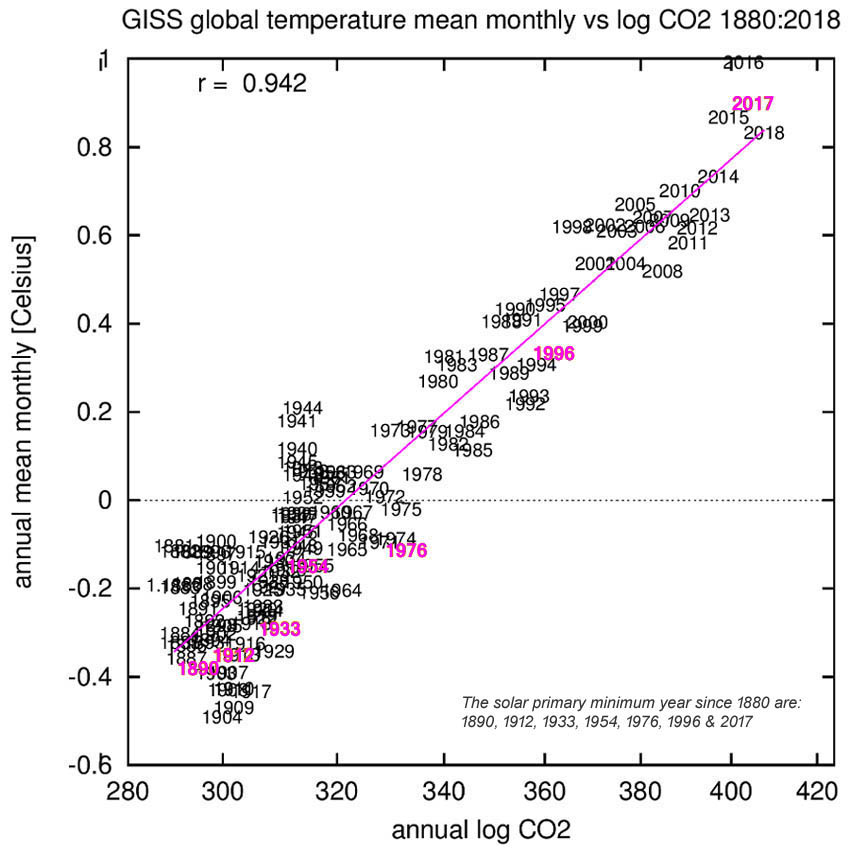 Figure 5: CO2 shows a strong correlation [r = 0.942] with the temperature (the pink years are the primary minimum years of the LISIRD TSI); however, this strong correlation itself does not tell anything about the mutual relationship in terms of cause and effect.