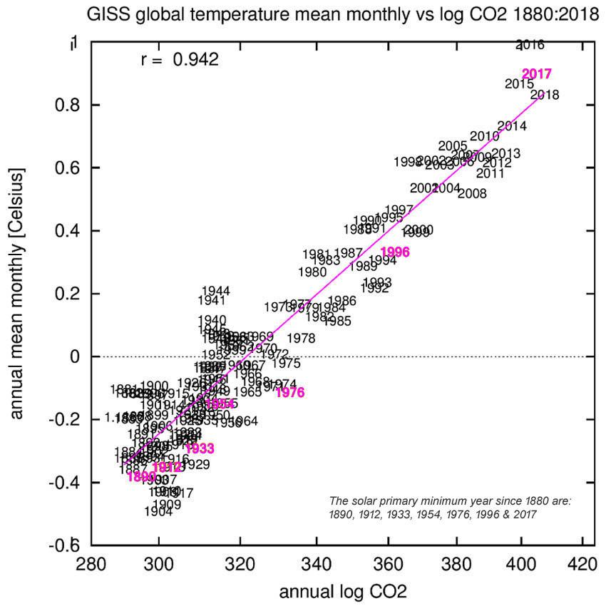 Figuur 5: CO2 toont een sterke correlatie met de temperatuur (de roze jaren betreffen de primaire minimum jaren van de LISIRD TSI); deze relatie vertelt echter niets over het onderlinge verband in termen van oorzaak en gevolg.
