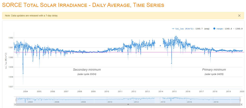 Figuur 9: SORCE TSI dagelijkse metingen (weergegeven in waarden die representatief zijn voor bij benadering het week gemiddelde).
