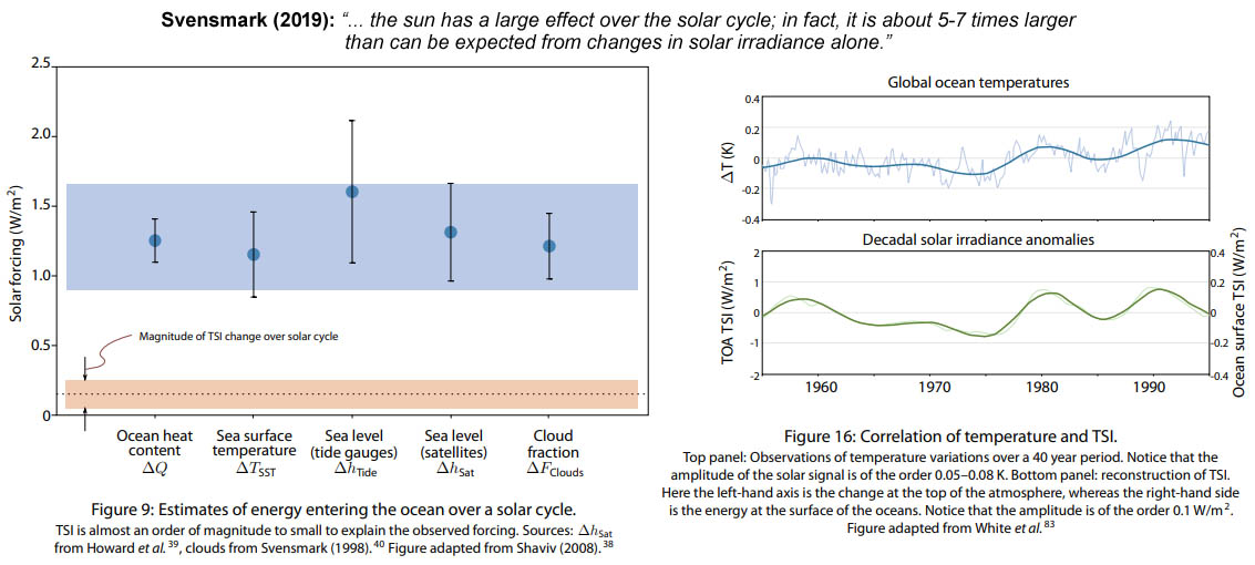 Figure 14: The sun has a large temperature impact during the 11-year solar cycle.