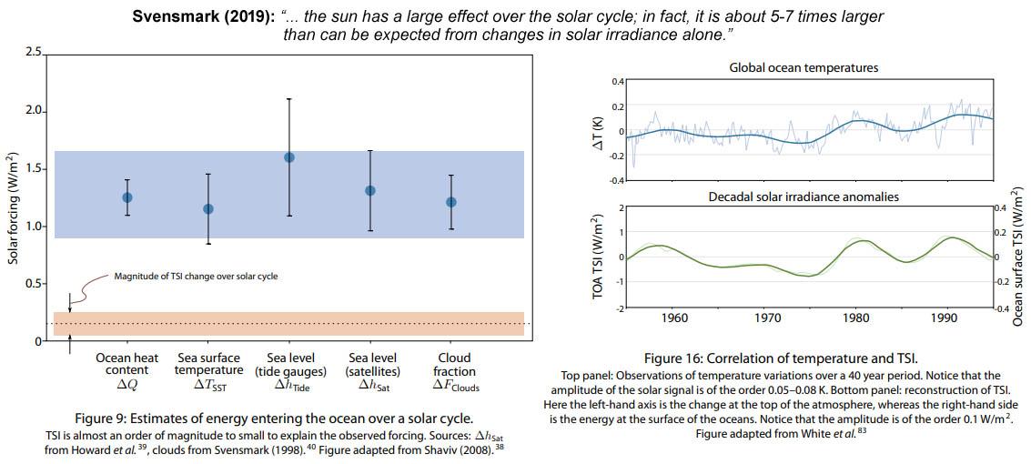 Figuur 14: De zon heeft een groot effect gedurende de 11-jarige zonnecyclus.
