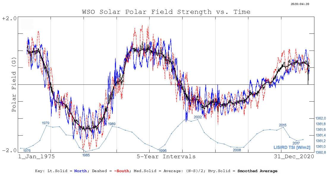 Impact zon op klimaat fors onderschat: IPCC negeert 22-jarige magnetische cyclus + versterkende factor top van de atmosfeer