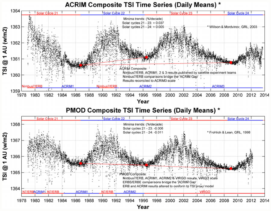 Figuur 11: ACRIM TSI model (met stijgende minima) vs PMOD TSI model (met dalende minima) voor de periode 1978-2013.