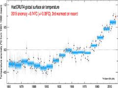 De multidecadale klimaatcyclus (HadCRUT4).