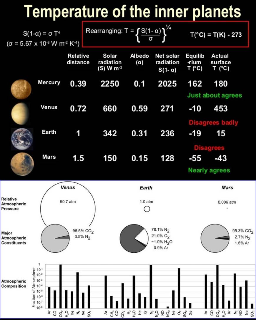 Figuur 18: Fundamentele klimaat factoren voor de binnen-planeten aarde, Mars & Venus (+ Mercurius).