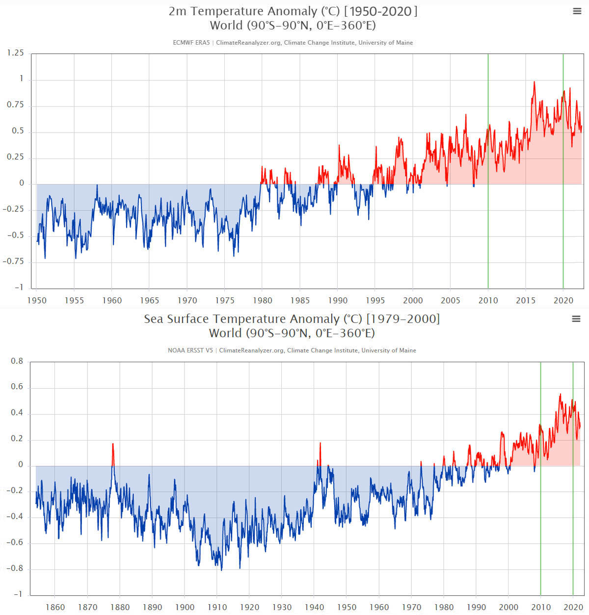 ClimateReanalyzer.org: Temperature Anomaly at 2m + Sea Surface Temperature Anomaly (°C)