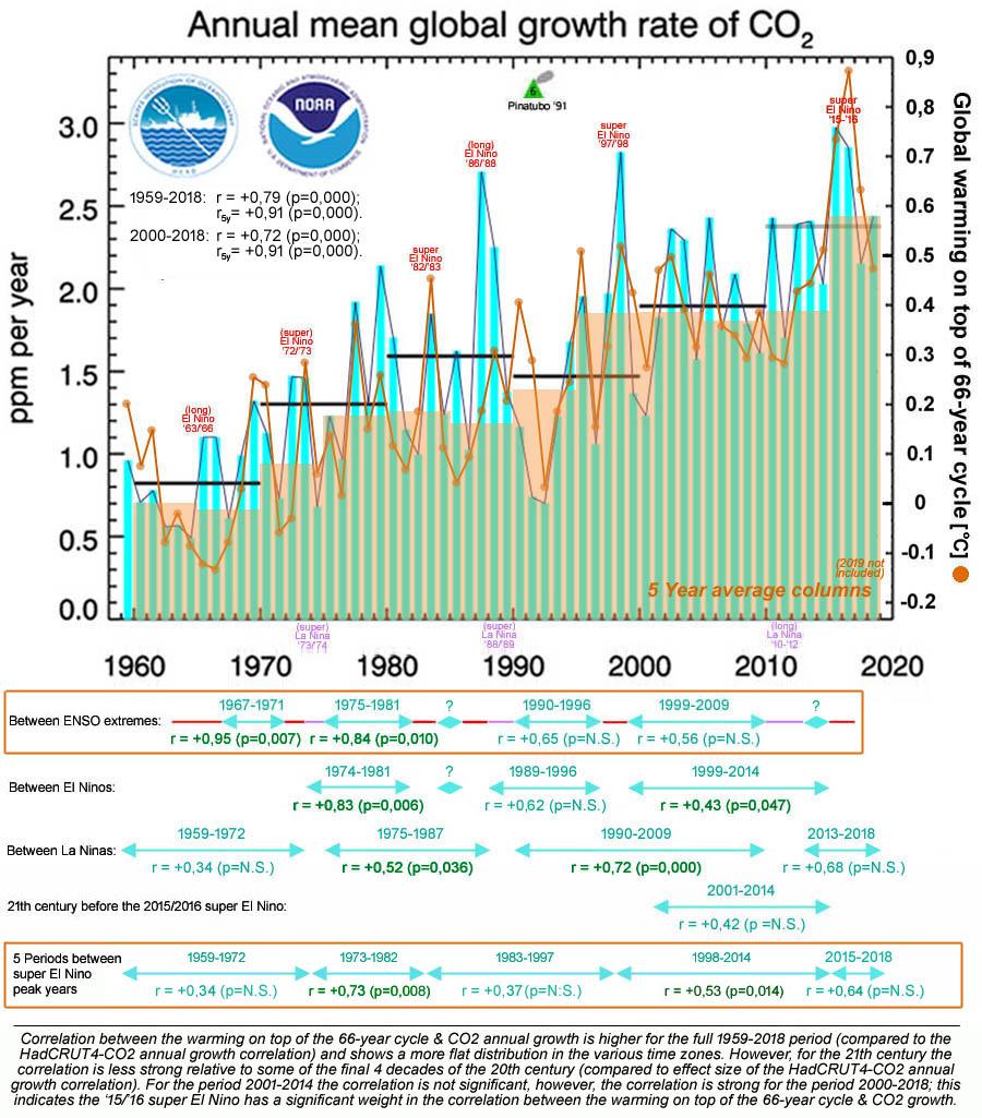 Figuur 11: De correlatie tussen CO2 en de (gecorrigeerde )opwarming bovenop de 66-jarige cyclus; opmerkelijk is hierbij dat de correlatie voor de 21ste eeuw lager is dan voor de gehele periode.
