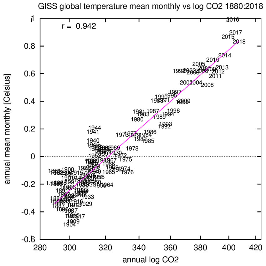 GISS temperatuur vs CO2: 1880-2018.