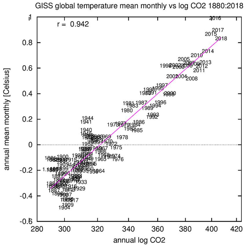 GISS temperatuur vs CO2: 1880-2018.