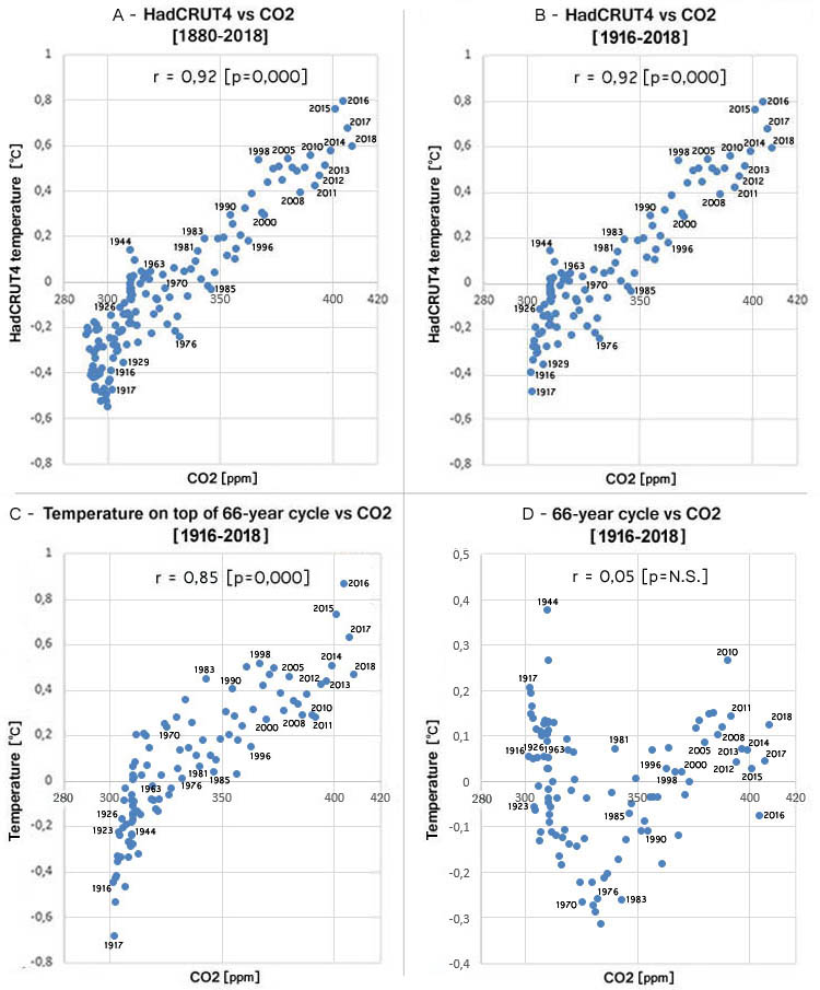 Figuur 7: Correlatie tussen CO2 met: (A) HadCRUT4 temperatuur 1880-2018, (B) HadCRUT4 temperatuur 1916-2018, (C) opwarming bovenop 66-jarige cyclus 1916-2018, en (D) 66-jarige cyclus 1916-2018.