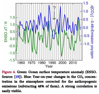 De jaarlijkse groei van CO2 in de atmosfeer correleert hoog met de ENSO cyclus.