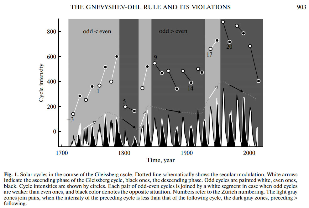 Figure 2 (= Fig.1.): The 'even-odd' rule of Genvyshev-Ohl describes that in the sunspot cycle the peak values show a pattern featured with higher and lower peaks that follow one another within 1 magnetic solar cycle of 22 years.