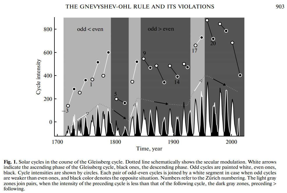 Figuur 2 (= Fig.1.): De 'even-oneven' regel van Genvyshev-Ohl beschrijft dat bij de zonnevlekkencyclus de piekwaarden een patroon tonen waarbij hogere en lagere pieken elkaar opvolgen binnen 1 magnetische zonnecyclus van 22 jaar.