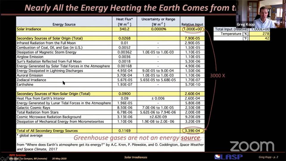 Zonnefysicus Greg Kopp's seminar: pagina 2.