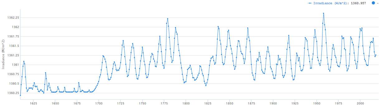 Greg Kopp's dataset voor de totale zonnestraling (TSI)
