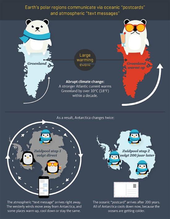 Groenland communicatie met zuidpool in 2 stappen.