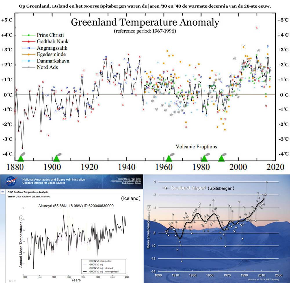 Op Groenland, IJsland en het Noorse Spitsbergen waren de jaren '30 en '40 de warmste decennia van de 20-ste eeuw.