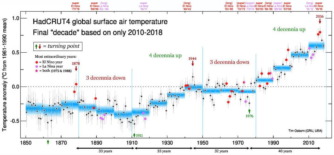 Figuur 1: De HadCRUT4 temperatuur serie weergegeven met de sterkste El Nino & La Nina jaren.