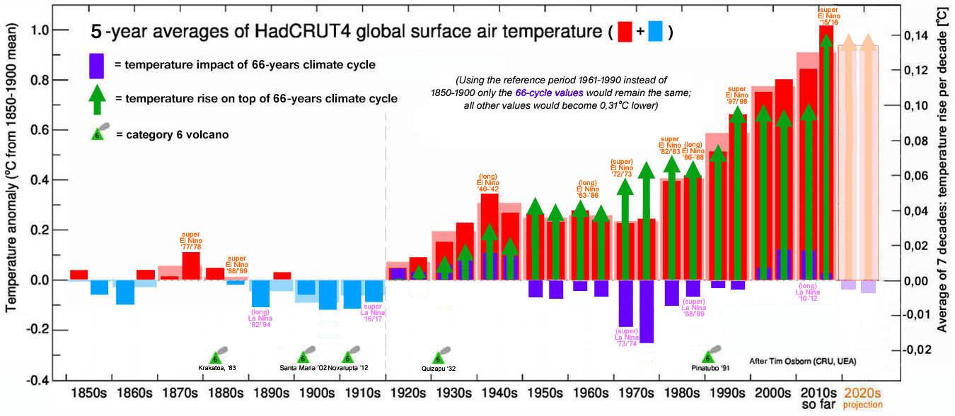 Figuur 4: HadCRUT4 5-jarig gemiddelde, plus vanaf de 1920s: de 66-jarige cyclus en de opwarming bovenop de cyclus.