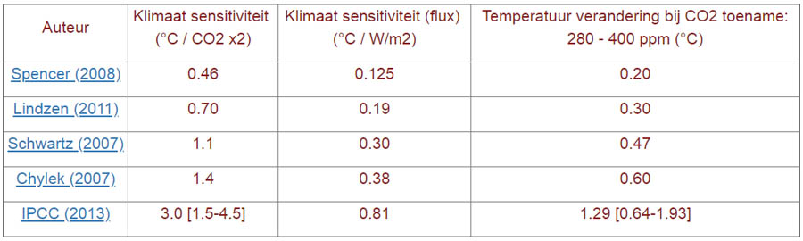 Klimaat sensitiviteit: impact verdubbeling CO2 volgens inschattingen van 5 auteurs.