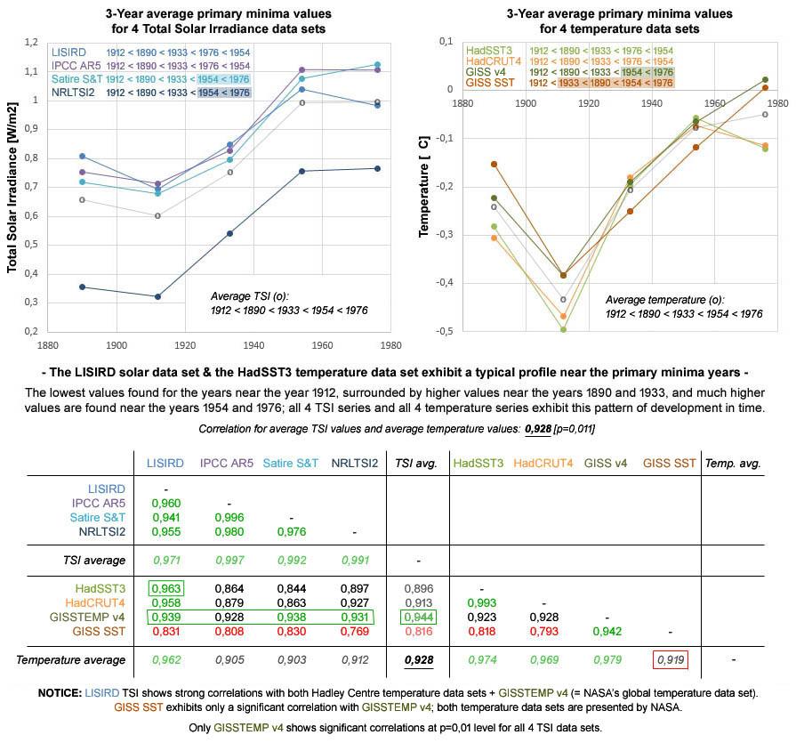 Figuur 11: Een vergelijking tussen 4 TSI data sets (LISIRD, IPCC AR5, Satire S&T en NRLTSI2) en 4 temperatuur data sets (HadSST3, HadCRUT4, GISSTEMPv4 en GISS SST) toont voor het pre-satelliet tijdperk bij alle data sets hetzelfde patroon rond de primaire minima.