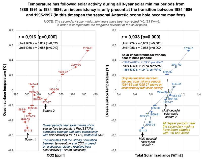 Figuur 9: Na toepassing van de correctie (gericht op de secundaire minima: +0,123 W/m2) toont het 3-jarig gemiddelde rond de minima voor de zon een bijna perfecte correlatie met de zeewateroppervlaktetemperatuur gedurende bijna de gehele periode; enkel bij de overgang tussen de minima jaren in de jaren '80 en '90 wordt een inconsistent verloop tussen beide aan getroffen. Deze inconsistentie valt samen met het tijdspanne waarin het aan de seizoenen gerelateerde gat in de ozonlaag bij de zuidpool is ontstaan.