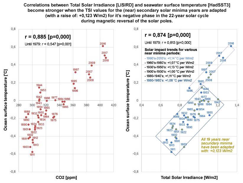 Figuur 8: Na verhoging van de secundaire minima met 0,123 W/m2 blijkt voor de periode t/m de jaren '70 de correlatie tussen zeewateroppervlaktetemperatuur en TSI bij de combinatie van de beide minima series hersteld tot een waarde van 0,813 [p=0,000]; deze gecorrigeerde correlatie waarde komt exact overeen met de waarde bij de primaire minima (0,813 [p=0,000]) en de afwijking is bovendien zeer gering t.o.v. de waarde bij de secundaire minima (0,808 [p=0,000]).
