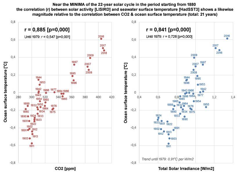 Figuur 7: Bij de 40 jaren rond de zonneminima voor de periode vanaf het jaar 1880 toont de zeewateroppervlaktetemperatuur [HadSST3] een correlatie in dezelfde orde van grootte t.o.v. zowel CO2 (r = 0,885 [p=0,000]) als de TSI (r = 0,841 [p=0,000]).