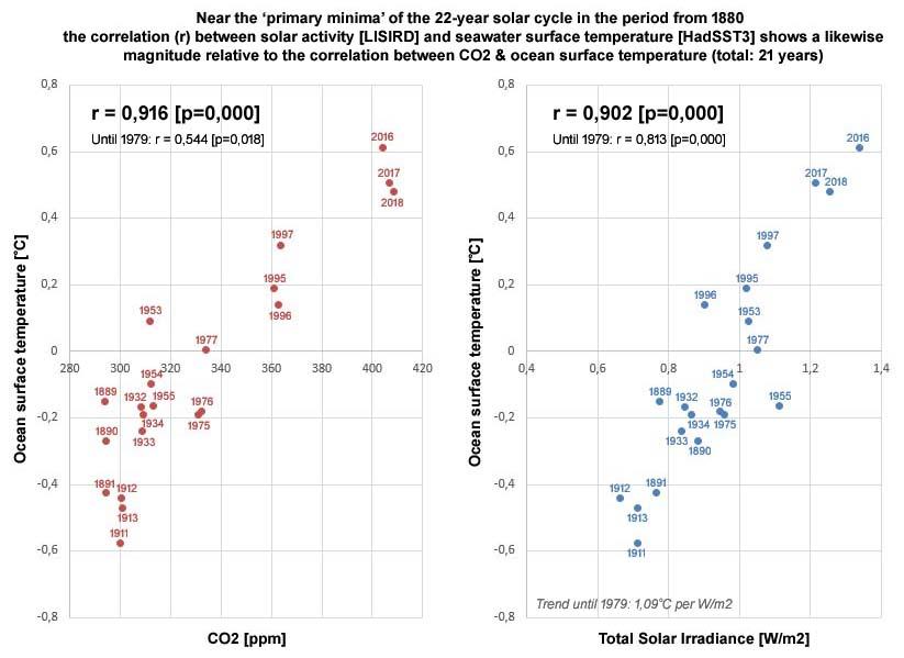 Figuur 5: Bij de 21 jaren rond de primaire zonneminima voor de periode vanaf het jaar 1880 toont de zeewateroppervlaktetemperatuur [HadSST3] met CO2 een correlatie waarde van 0,916 [p=0,000] van vergelijkbare omvang t.o.v. de correlatie waarde van 0,902 [p=0,000] voor de combinatie van zeewateroppervlaktetemperatuur en TSI [LISIRD].