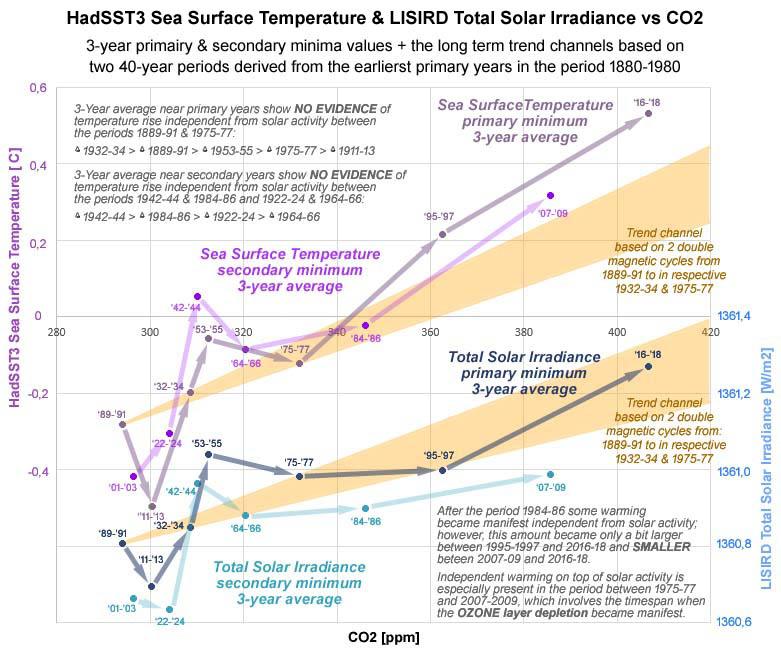 Figuur 4: De activiteit van de zon toont op basis van het 3-jarige gemiddelde rond de minima vrijwel hetzelfde karakteristieke patroon dat zich ook bij de temperatuur manifesteert.
